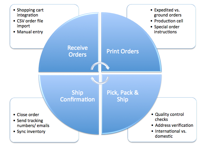 Order Fulfillment Process Flow Chart Efulfillment Service